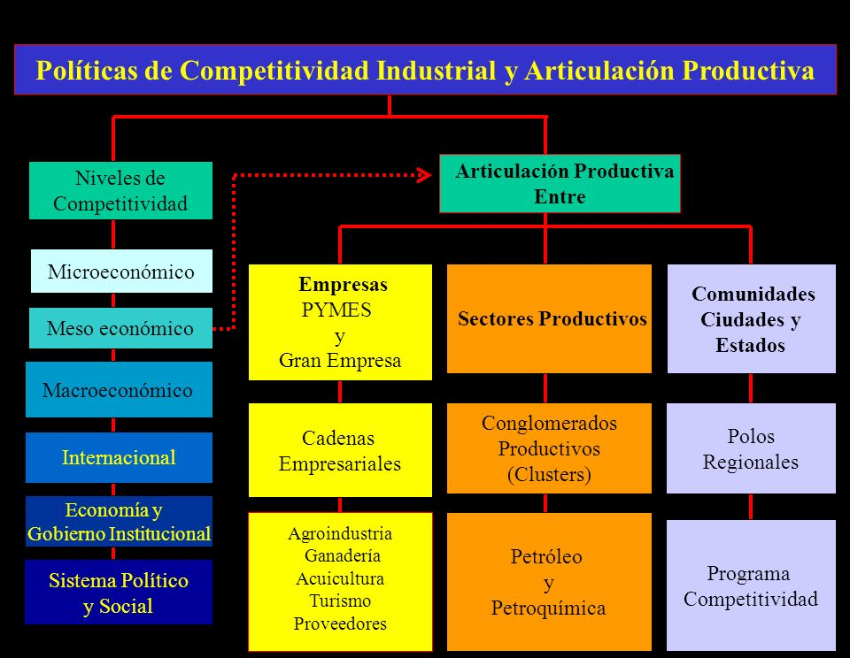 Políticas de Competitividad Industrial y Articulación Productiva