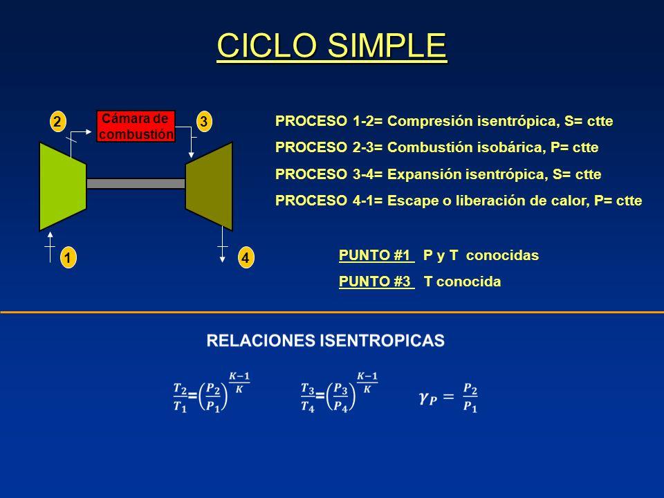 CICLO SIMPLE 2 3 PROCESO 1-2= Compresión isentrópica, S= ctte