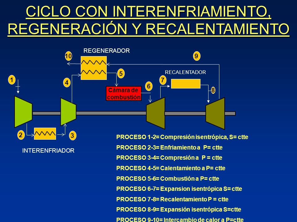 CICLO CON INTERENFRIAMIENTO, REGENERACIÓN Y RECALENTAMIENTO