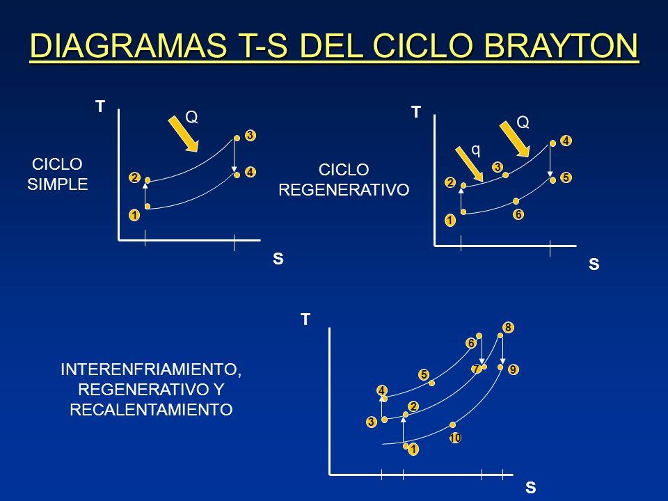 DIAGRAMAS T-S DEL CICLO BRAYTON