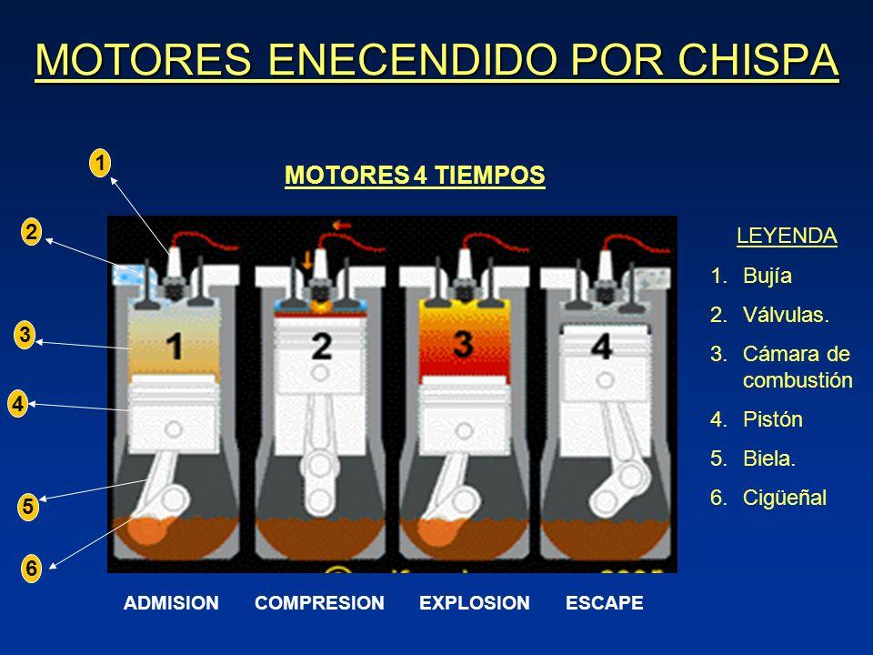 MOTORES ENECENDIDO POR CHISPA