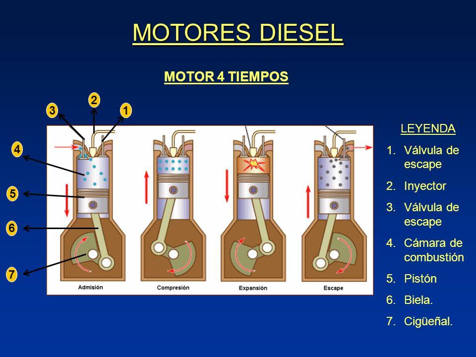 MOTORES DIESEL MOTOR 4 TIEMPOS 2 3 1 LEYENDA Válvula de escape