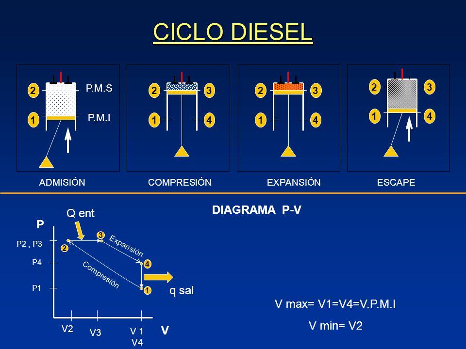 CICLO DIESEL DIAGRAMA P-V Q ent P q sal V max= V1=V4=V.P.M.I V min= V2