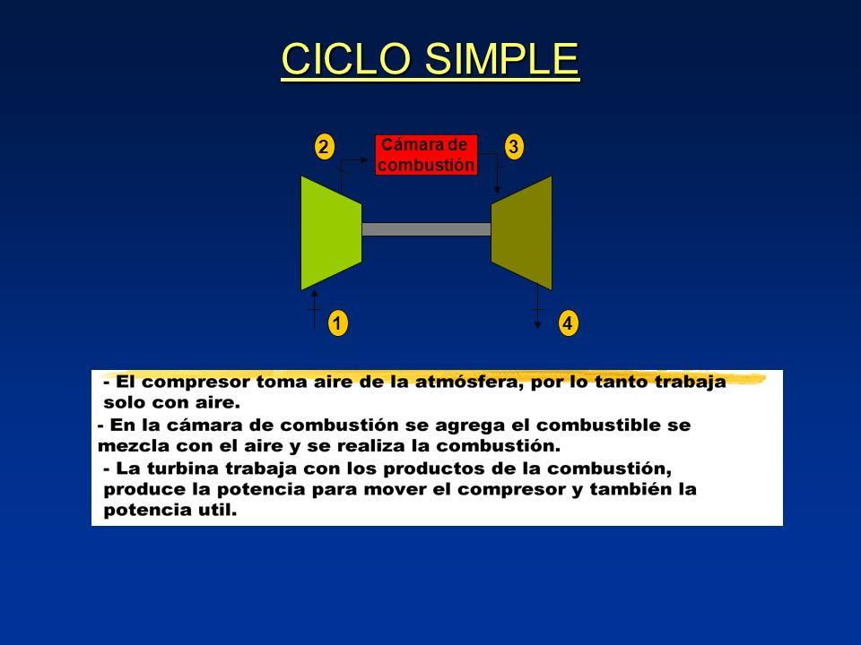 CICLO SIMPLE Cámara de combustión 1 4 3 2