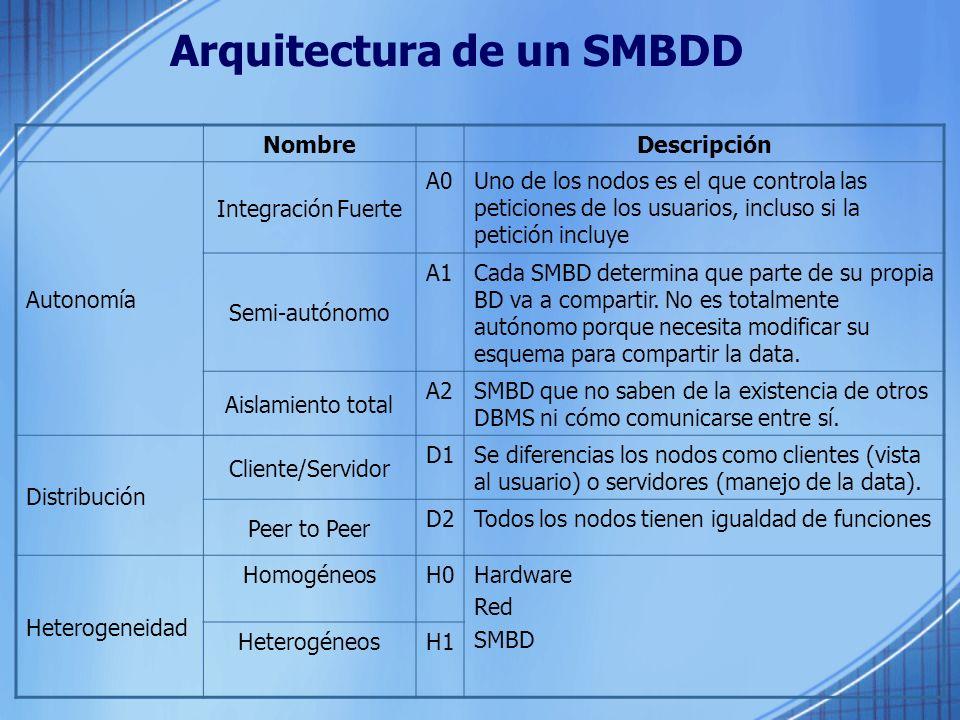 Arquitectura de un SMBDD