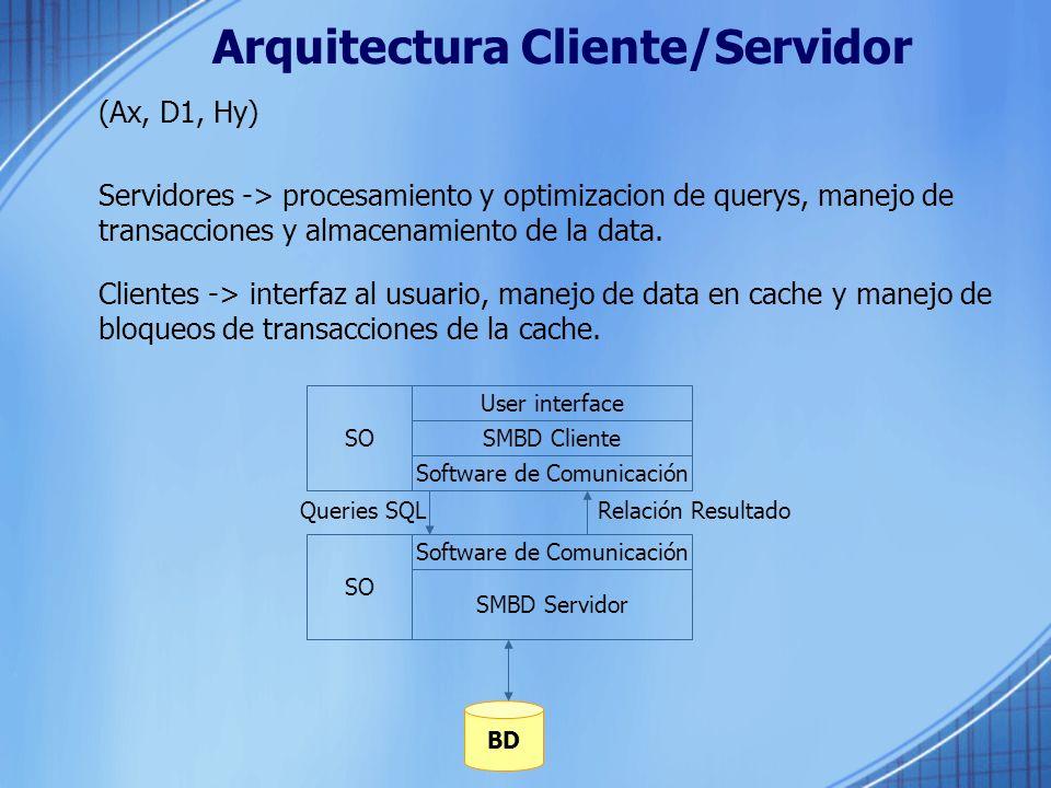 Arquitectura Cliente/Servidor
