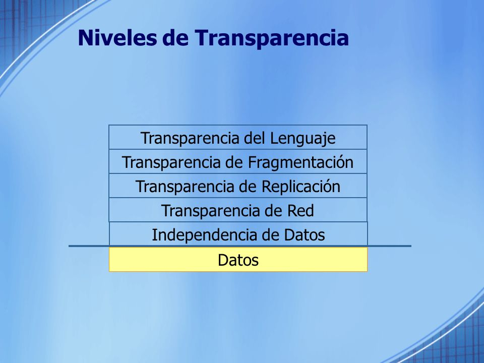 Niveles de Transparencia