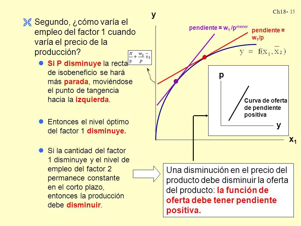 pendiente = w1/p x1. y. Segundo, ¿cómo varía el empleo del factor 1 cuando varía el precio de la producción