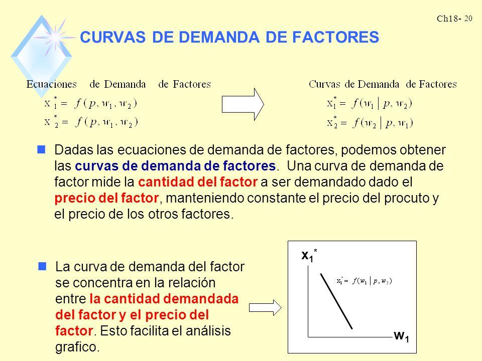 CURVAS DE DEMANDA DE FACTORES