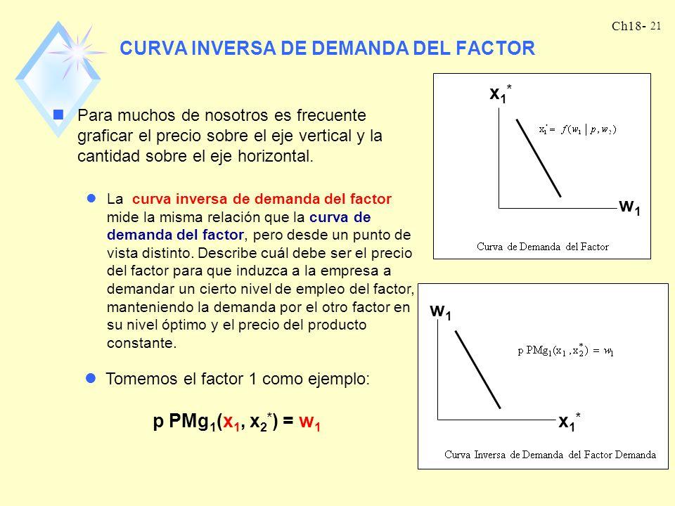 CURVA INVERSA DE DEMANDA DEL FACTOR