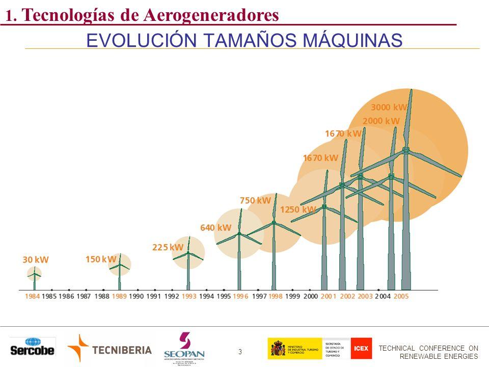 EVOLUCIÓN TAMAÑOS MÁQUINAS