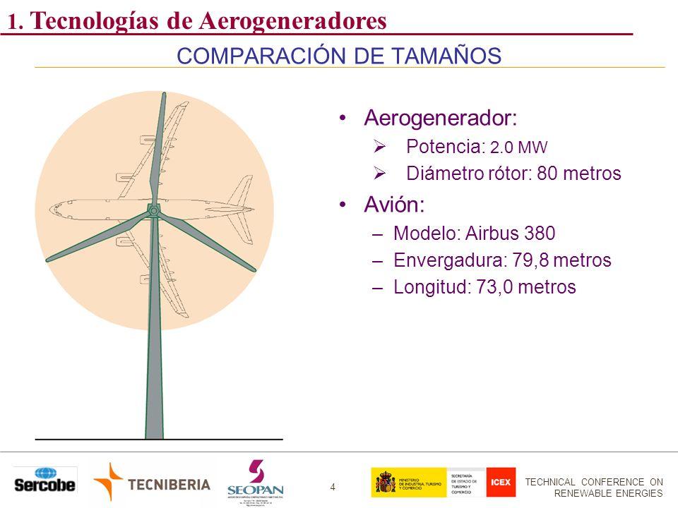 COMPARACIÓN DE TAMAÑOS