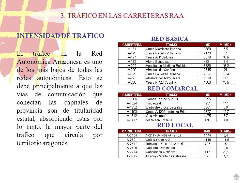 3. TRÁFICO EN LAS CARRETERAS RAA