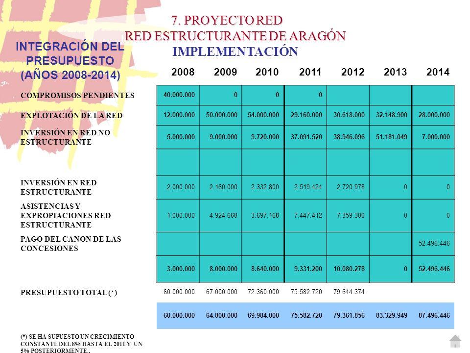 INTEGRACIÓN DEL PRESUPUESTO (AÑOS 2008-2014)