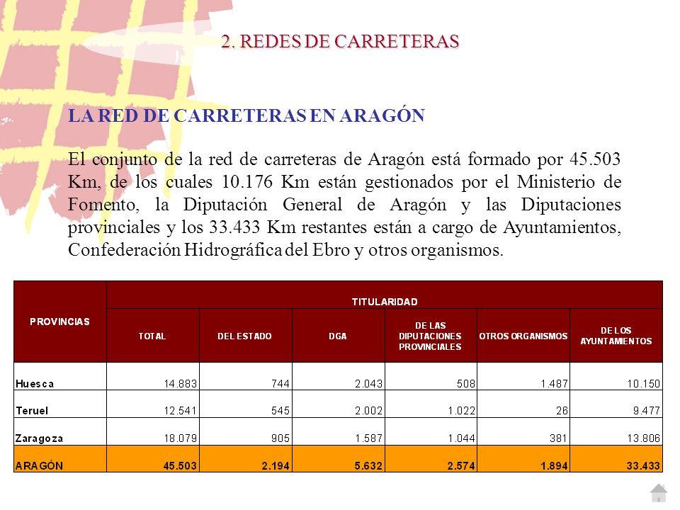 2. REDES DE CARRETERAS LA RED DE CARRETERAS EN ARAGÓN.