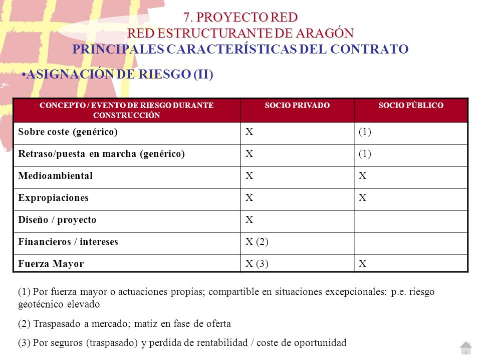 CONCEPTO / EVENTO DE RIESGO DURANTE CONSTRUCCIÓN