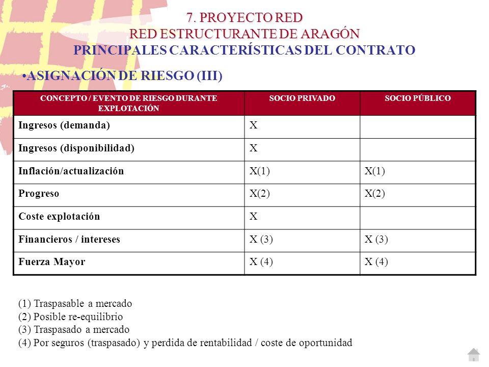 CONCEPTO / EVENTO DE RIESGO DURANTE EXPLOTACIÓN