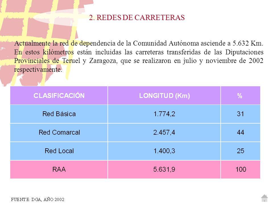 2. REDES DE CARRETERAS