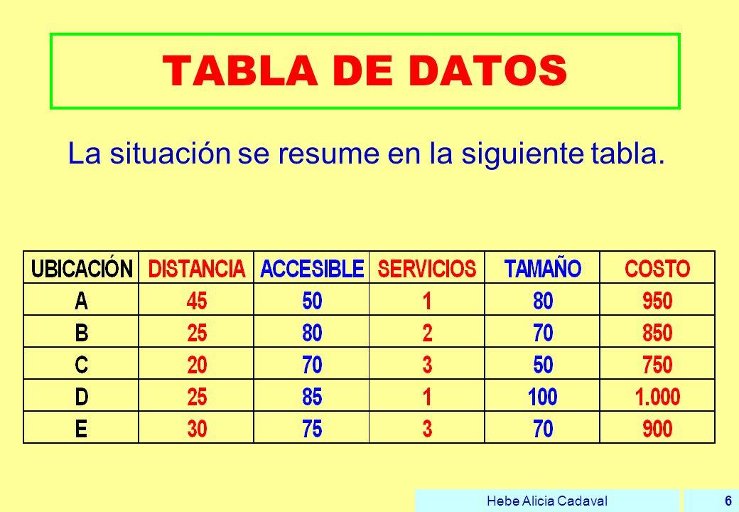 La situación se resume en la siguiente tabla.