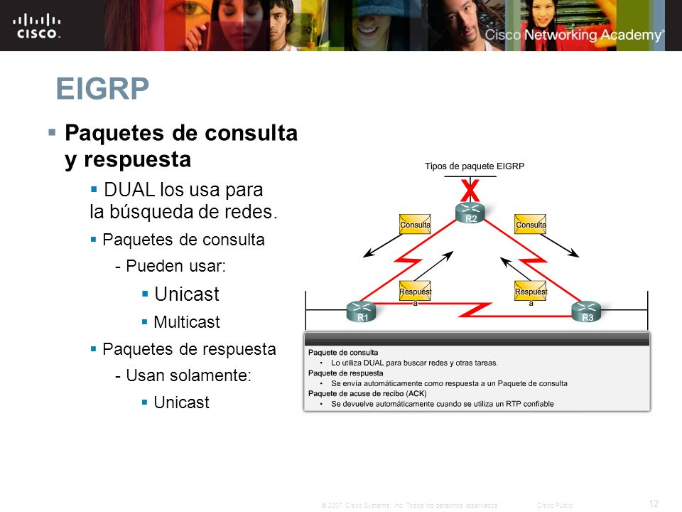 EIGRP Paquetes de consulta y respuesta