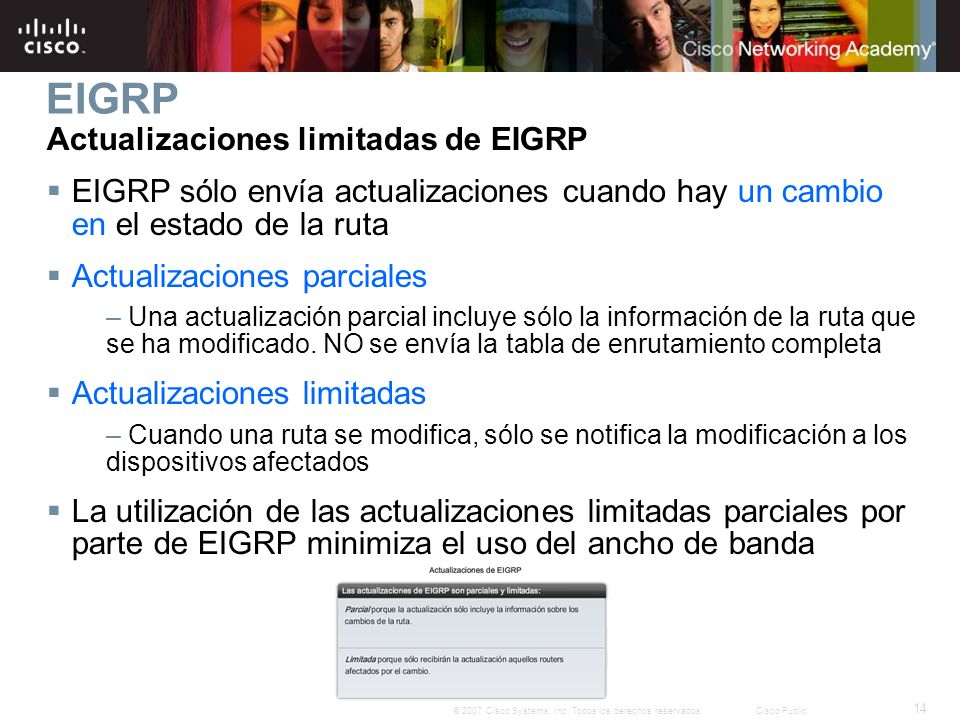EIGRP Actualizaciones limitadas de EIGRP