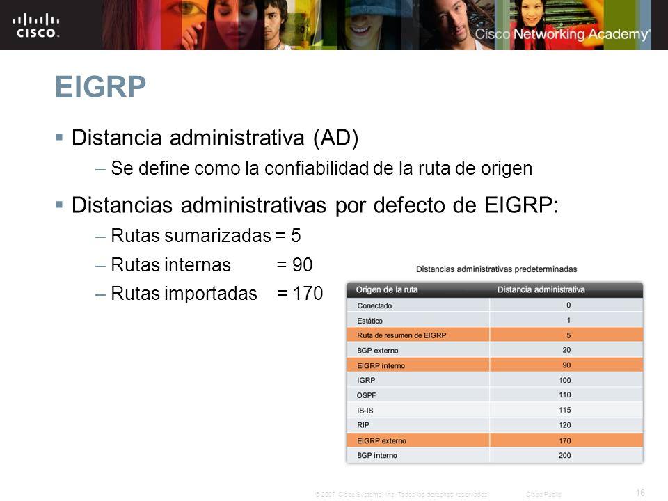 EIGRP Distancia administrativa (AD)