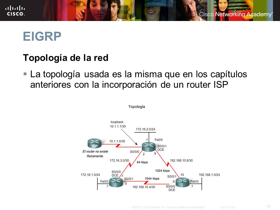 EIGRP Topología de la red