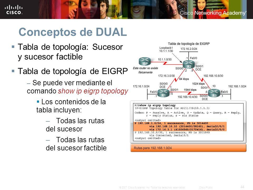 Conceptos de DUAL Tabla de topología: Sucesor y sucesor factible