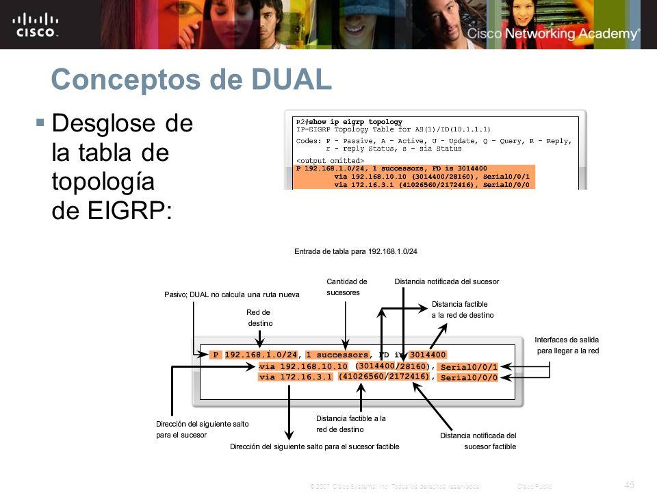 Conceptos de DUAL Desglose de la tabla de topología de EIGRP: