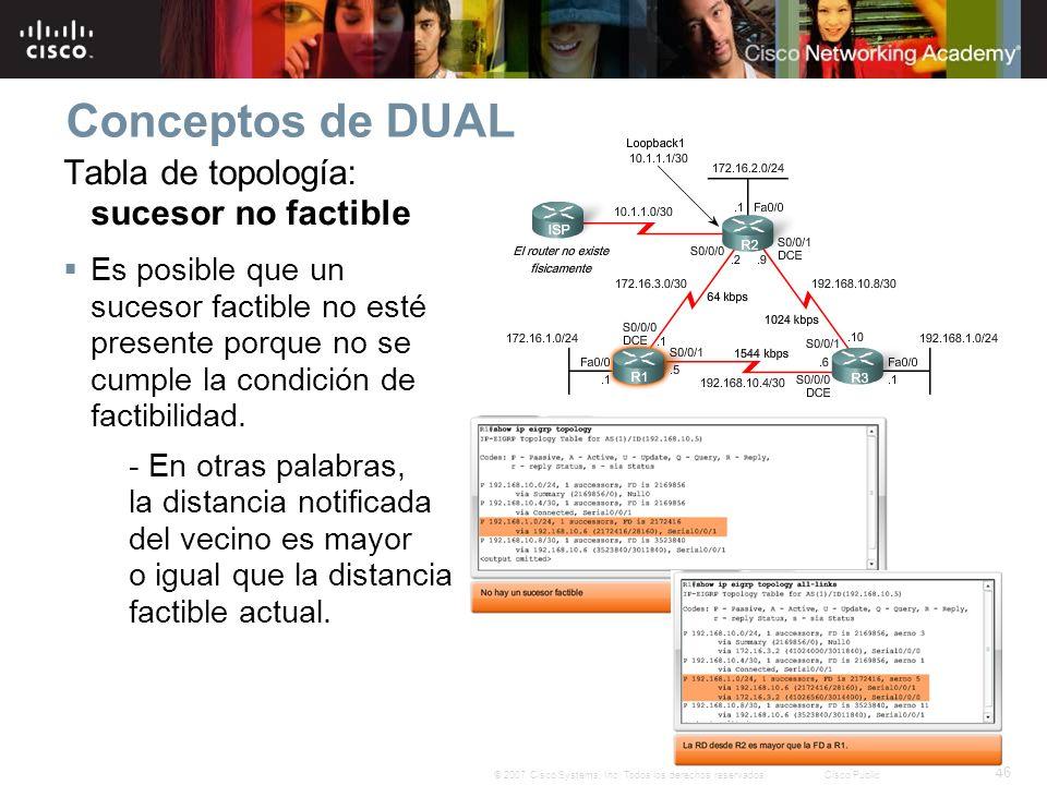 Conceptos de DUAL Tabla de topología: sucesor no factible