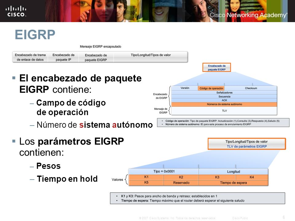 EIGRP El encabezado de paquete EIGRP contiene: