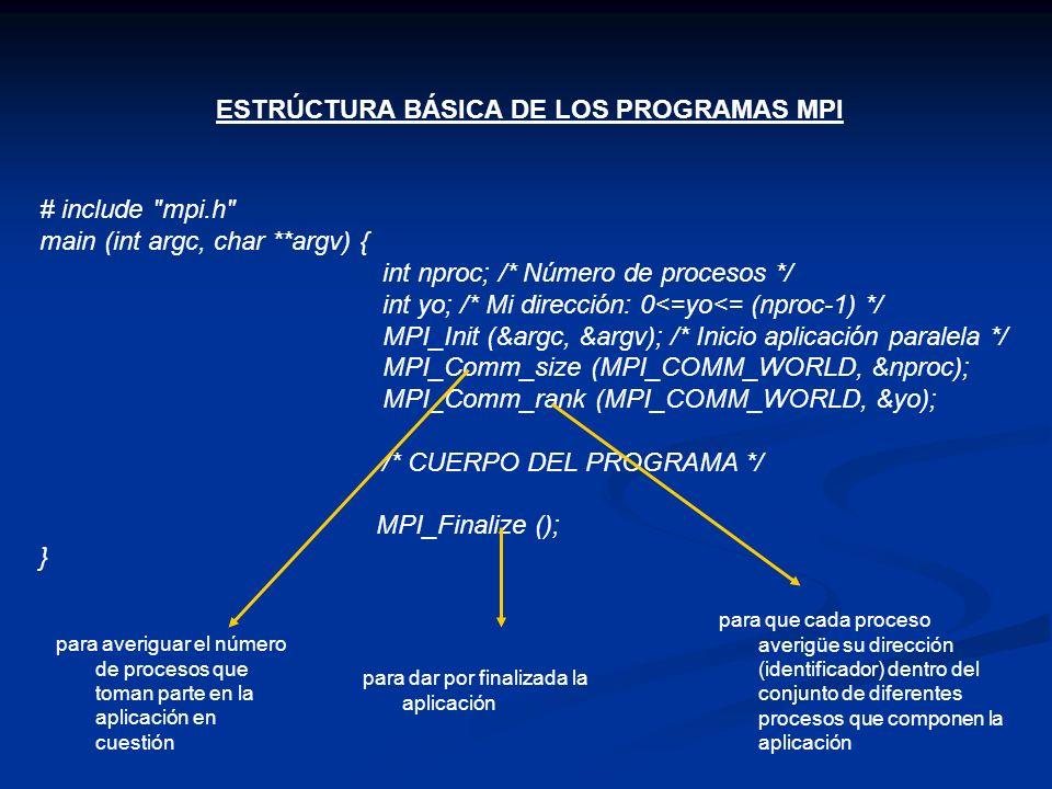 ESTRÚCTURA BÁSICA DE LOS PROGRAMAS MPI