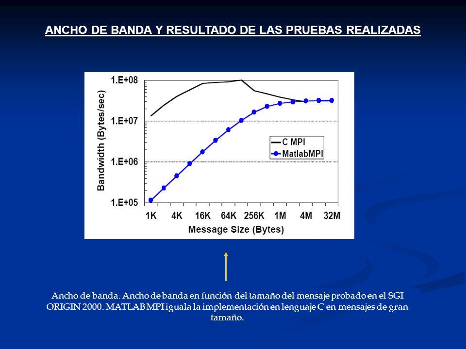 ANCHO DE BANDA Y RESULTADO DE LAS PRUEBAS REALIZADAS