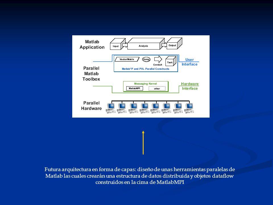 Futura arquitectura en forma de capas: diseño de unas herramientas paralelas de Matlab las cuales crearán una estructura de datos distribuida y objetos dataflow construidos en la cima de MatlabMPI
