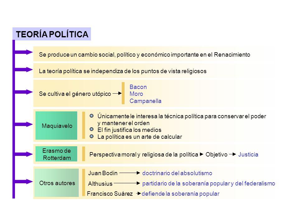 TEORÍA POLÍTICASe produce un cambio social, político y económico importante en. el Renacimiento.
