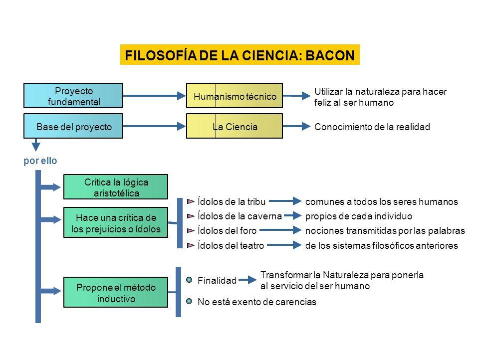 FILOSOFÍA DE LA CIENCIA: BACON