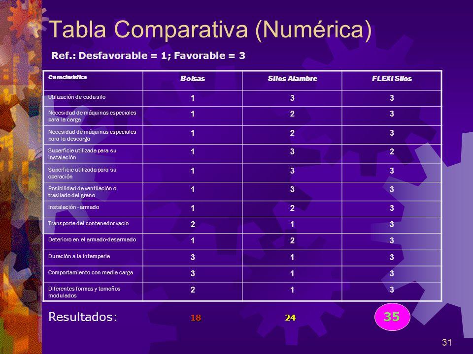 Tabla Comparativa (Numérica)