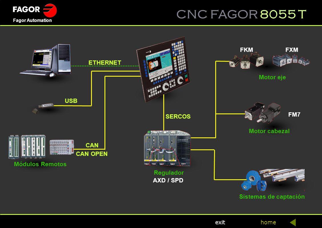 FKM FXM. ETHERNET. Motor eje. USB. FM7. SERCOS. Motor cabezal. CAN. CAN OPEN. Módulos Remotos.