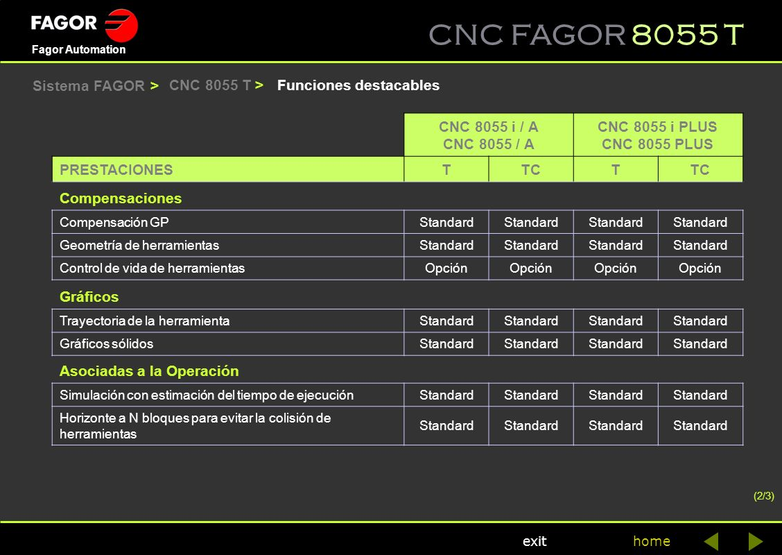 CNC 8055 i / A CNC 8055 / A CNC 8055 i PLUS CNC 8055 PLUS T TC