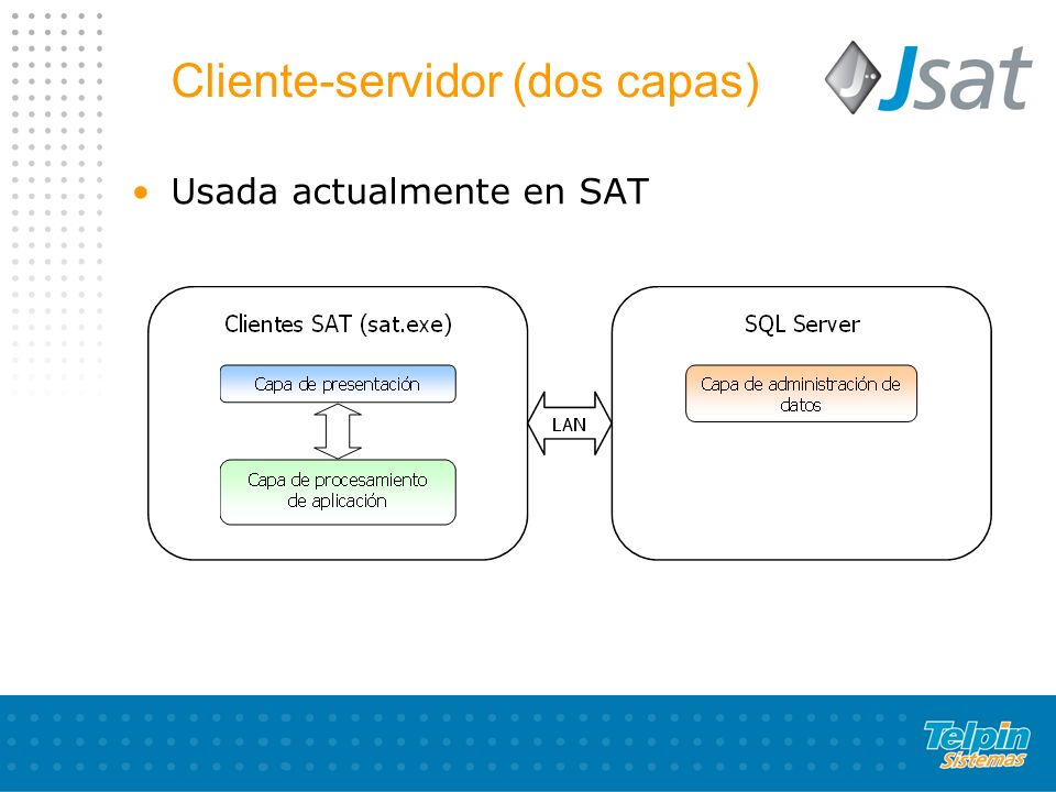 Cliente-servidor (dos capas)