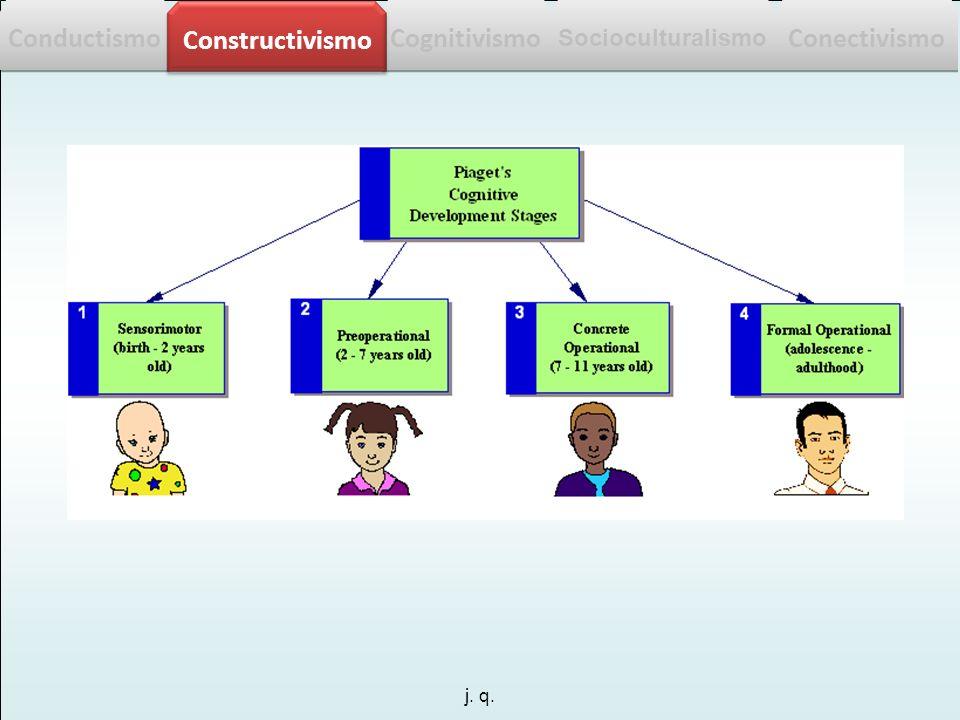 Conductismo Constructivismo Cognitivismo Conectivismo