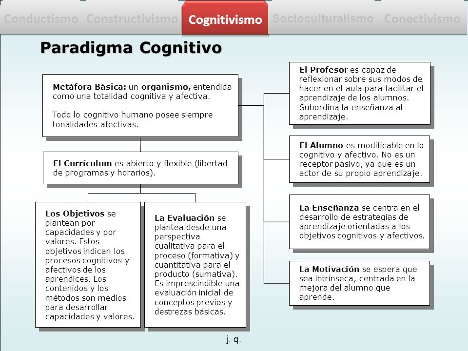 Paradigma Cognitivo Conductismo Constructivismo Cognitivismo