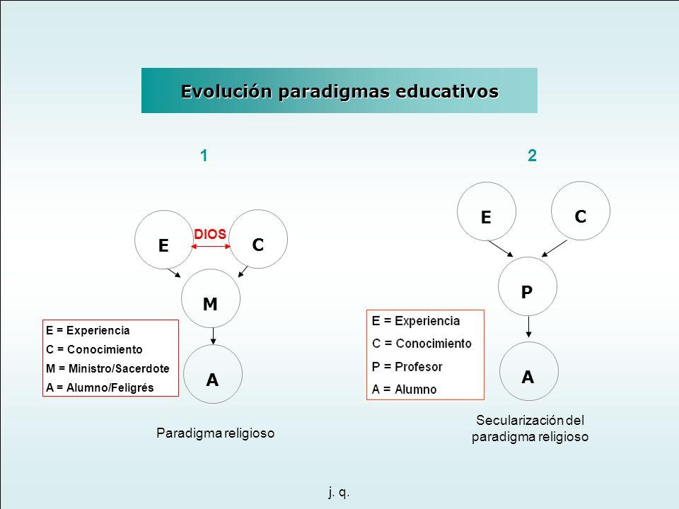 Evolución paradigmas educativos