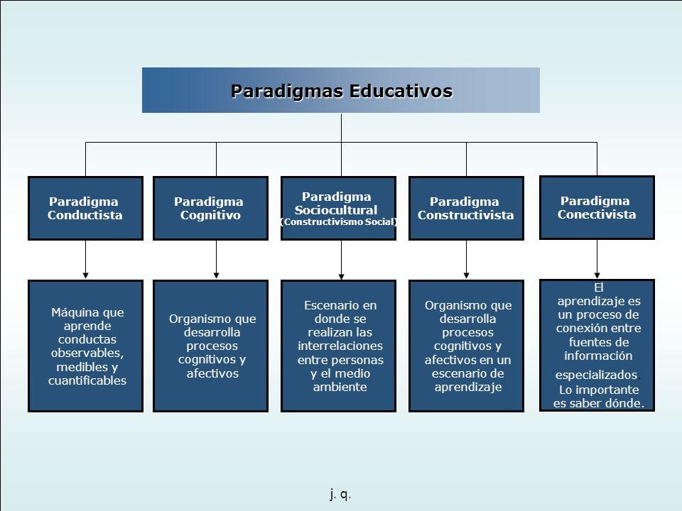 Paradigmas Educativos (Constructivismo Social)