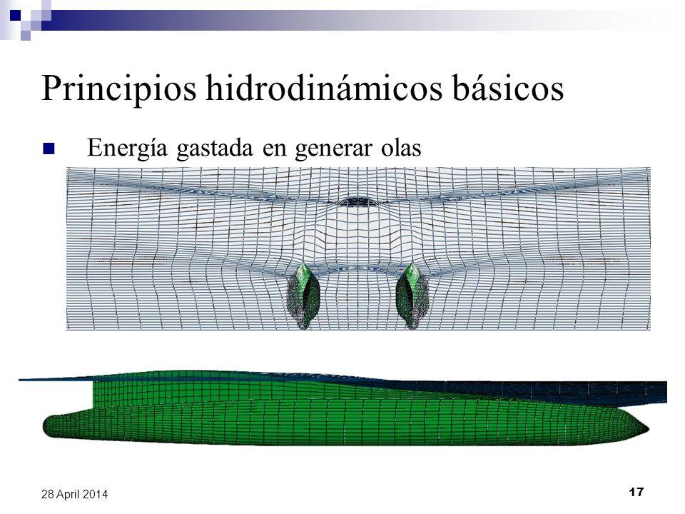 Principios hidrodinámicos básicos