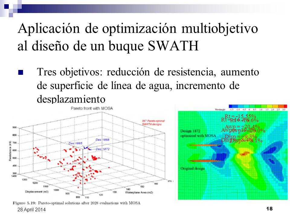 Aplicación de optimización multiobjetivo al diseño de un buque SWATH