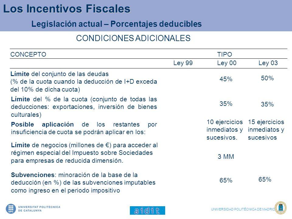 Legislación actual – Porcentajes deducibles