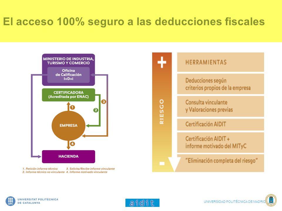 El acceso 100% seguro a las deducciones fiscales