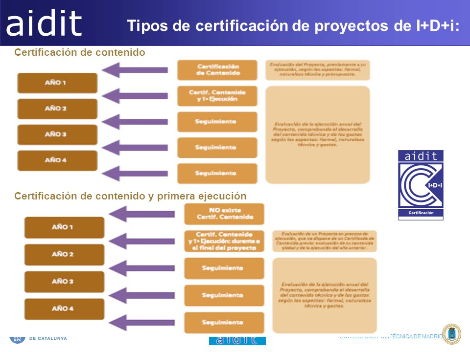 aidit Tipos de certificación de proyectos de I+D+i: