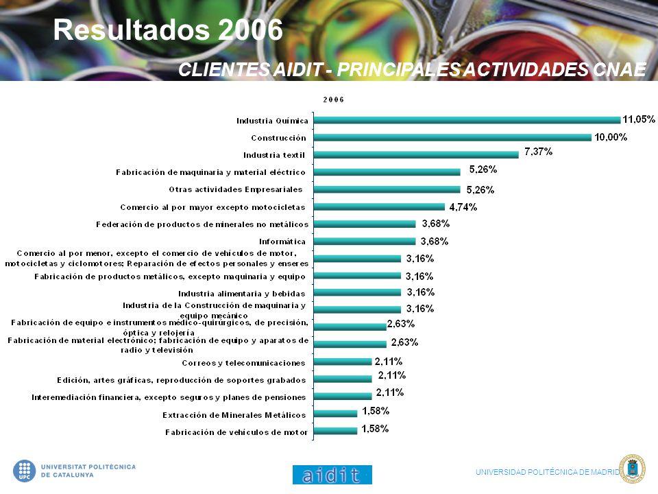 Resultados 2006 CLIENTES AIDIT - PRINCIPALES ACTIVIDADES CNAE